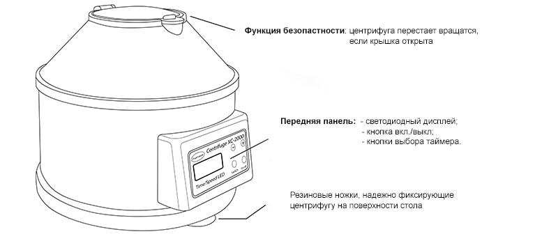 Центрифуга для плазмалифтинга