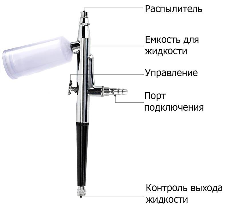 аэрограф пистолет элементы