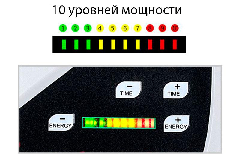 уровни мощности фонофореза